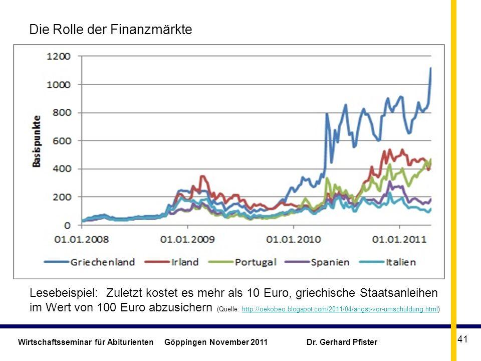 Wirtschaftsseminar für Abiturienten Göppingen November 2011 Dr. Gerhard Pfister 41 Die Rolle der Finanzmärkte Lesebeispiel: Zuletzt kostet es mehr als