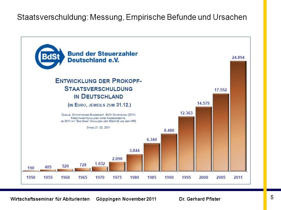 Wirtschaftsseminar für Abiturienten Göppingen November 2011 Dr. Gerhard Pfister 5 Staatsverschuldung: Messung, Empirische Befunde und Ursachen