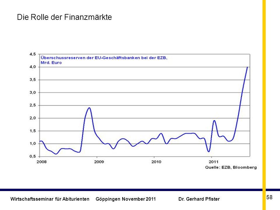 Wirtschaftsseminar für Abiturienten Göppingen November 2011 Dr. Gerhard Pfister 58 Die Rolle der Finanzmärkte