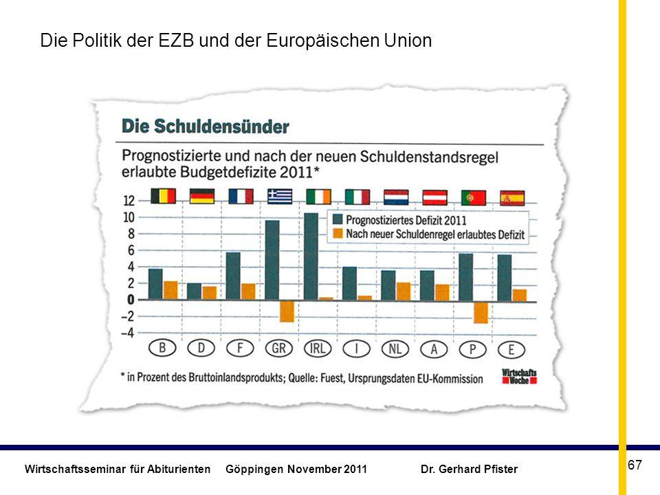Wirtschaftsseminar für Abiturienten Göppingen November 2011 Dr. Gerhard Pfister 67 Die Politik der EZB und der Europäischen Union
