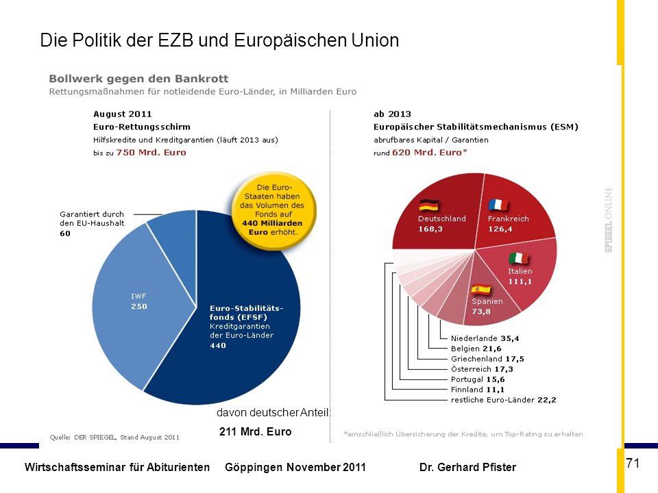 Wirtschaftsseminar für Abiturienten Göppingen November 2011 Dr. Gerhard Pfister 71 Die Politik der EZB und Europäischen Union davon deutscher Anteil: