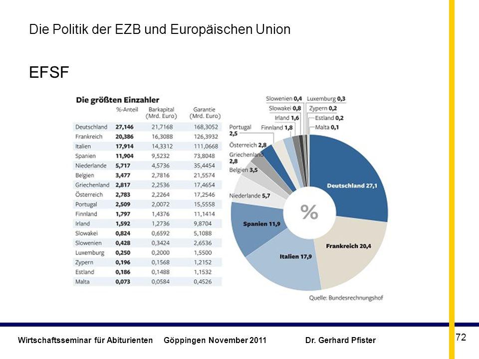 Wirtschaftsseminar für Abiturienten Göppingen November 2011 Dr. Gerhard Pfister 72 Die Politik der EZB und Europäischen Union EFSF