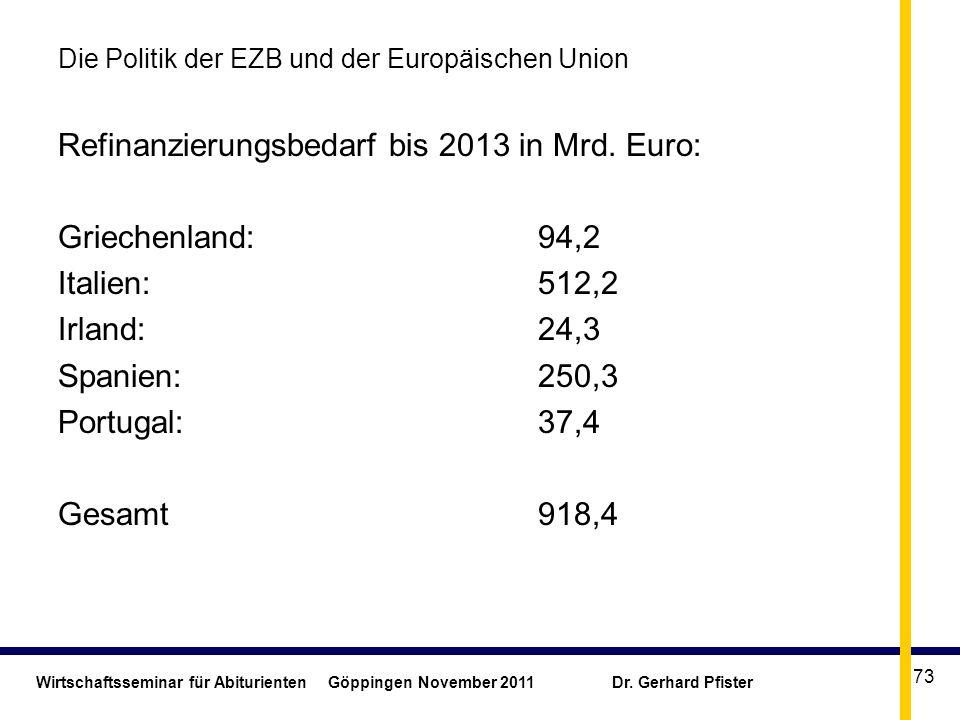 Wirtschaftsseminar für Abiturienten Göppingen November 2011 Dr. Gerhard Pfister 73 Die Politik der EZB und der Europäischen Union Refinanzierungsbedar