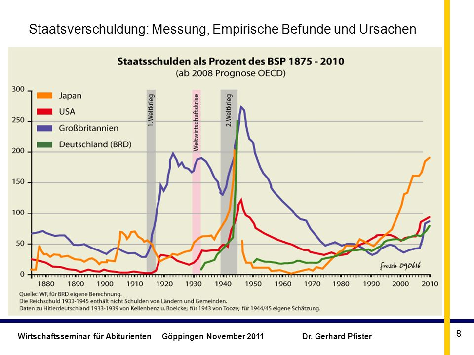 Wirtschaftsseminar für Abiturienten Göppingen November 2011 Dr. Gerhard Pfister 8 Staatsverschuldung: Messung, Empirische Befunde und Ursachen