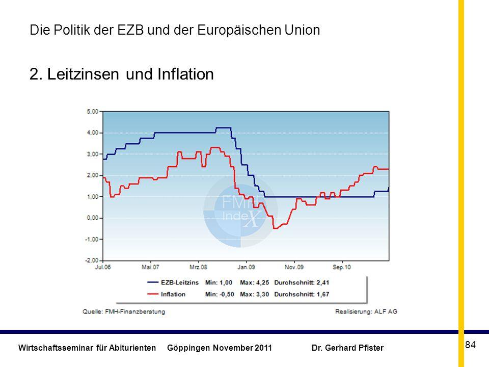 Wirtschaftsseminar für Abiturienten Göppingen November 2011 Dr. Gerhard Pfister 84 Die Politik der EZB und der Europäischen Union 2. Leitzinsen und In