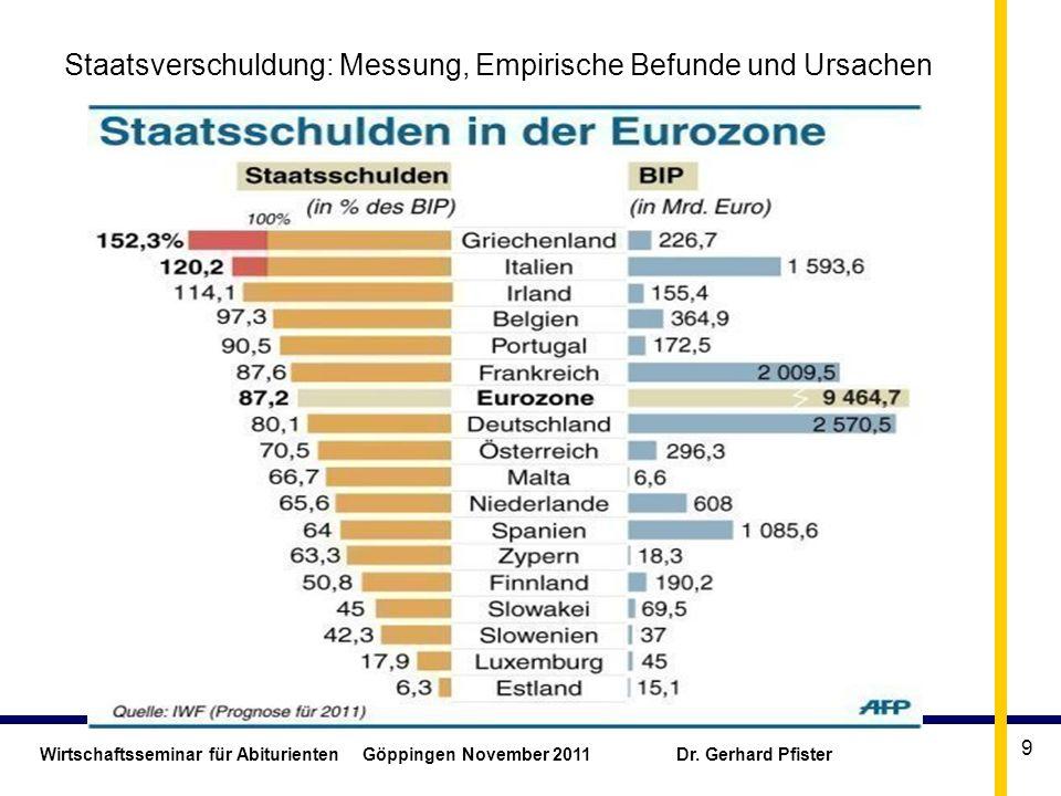 Wirtschaftsseminar für Abiturienten Göppingen November 2011 Dr. Gerhard Pfister 9 Staatsverschuldung: Messung, Empirische Befunde und Ursachen