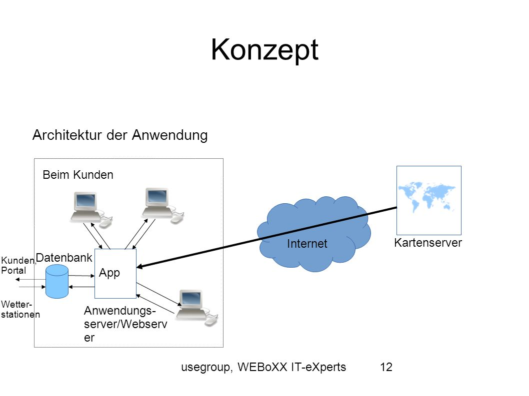 usegroup, WEBoXX IT-eXperts12 Konzept Architektur der Anwendung Kartenserver Internet Beim Kunden Anwendungs- server/Webserv er Datenbank App Kunden, Portal Wetter- stationen