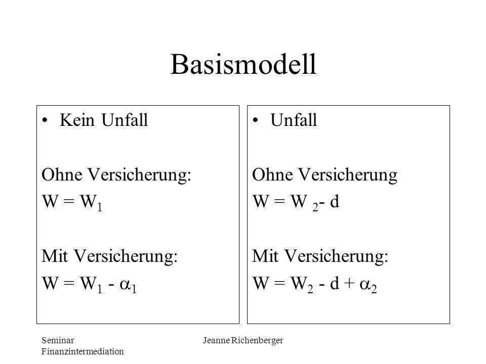 Seminar Finanzintermediation Jeanne Richenberger Basismodell Kein Unfall Ohne Versicherung: W = W 1 Mit Versicherung: W = W 1 - 1 Unfall Ohne Versiche