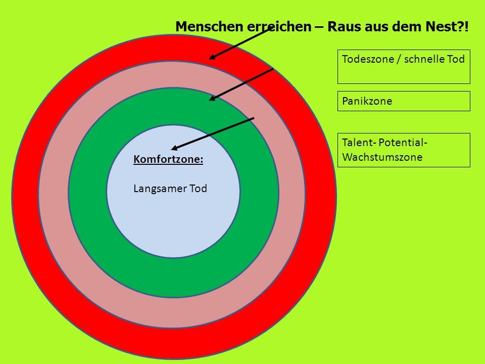 Menschen erreichen – Raus aus dem Nest?! Komfortzone: Langsamer Tod Panikzone Todeszone / schnelle Tod Talent- Potential- Wachstumszone