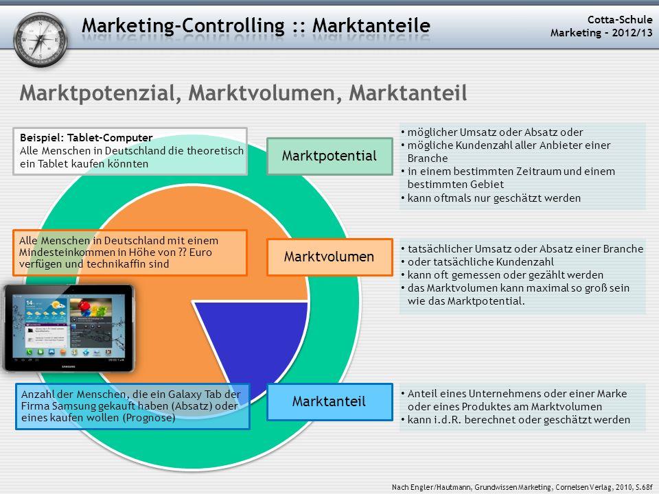 Cotta-Schule Marketing – 2012/13 möglicher Umsatz oder Absatz oder mögliche Kundenzahl aller Anbieter einer Branche in einem bestimmten Zeitraum und e