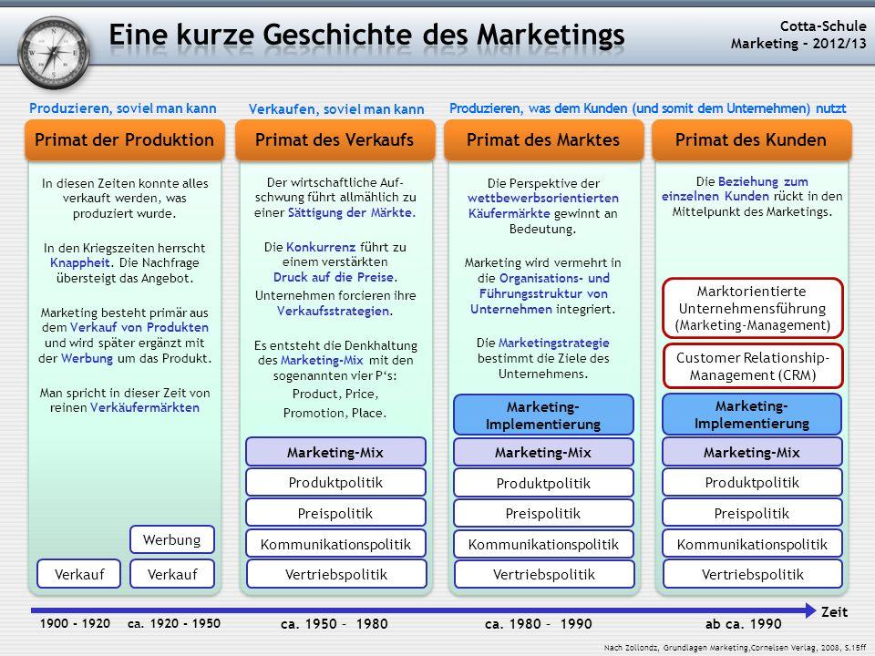Primat der Produktion Cotta-Schule Marketing – 2012/13 Primat des Verkaufs Primat des Marktes Primat des Kunden In diesen Zeiten konnte alles verkauft