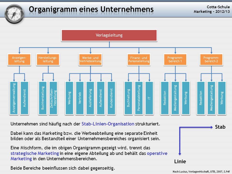 Nach Lucius, Verlagswirtschaft, UTB, 2007, S.94f Cotta-Schule Marketing – 2012/13 Nach Lucius, Verlagswirtschaft, UTB, 2007, S.94f Unternehmen sind hä