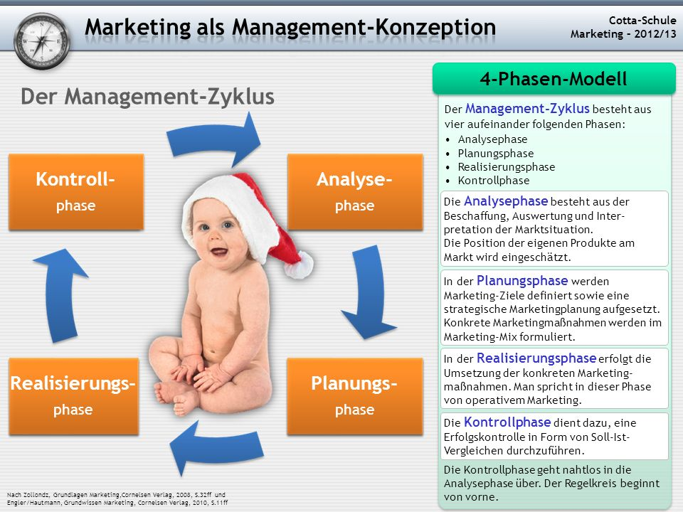 Cotta-Schule Marketing – 2012/13 Der Management-Zyklus Analyse- phase Analyse- phase Planungs- phase Planungs- phase Kontroll- phase Kontroll- phase R