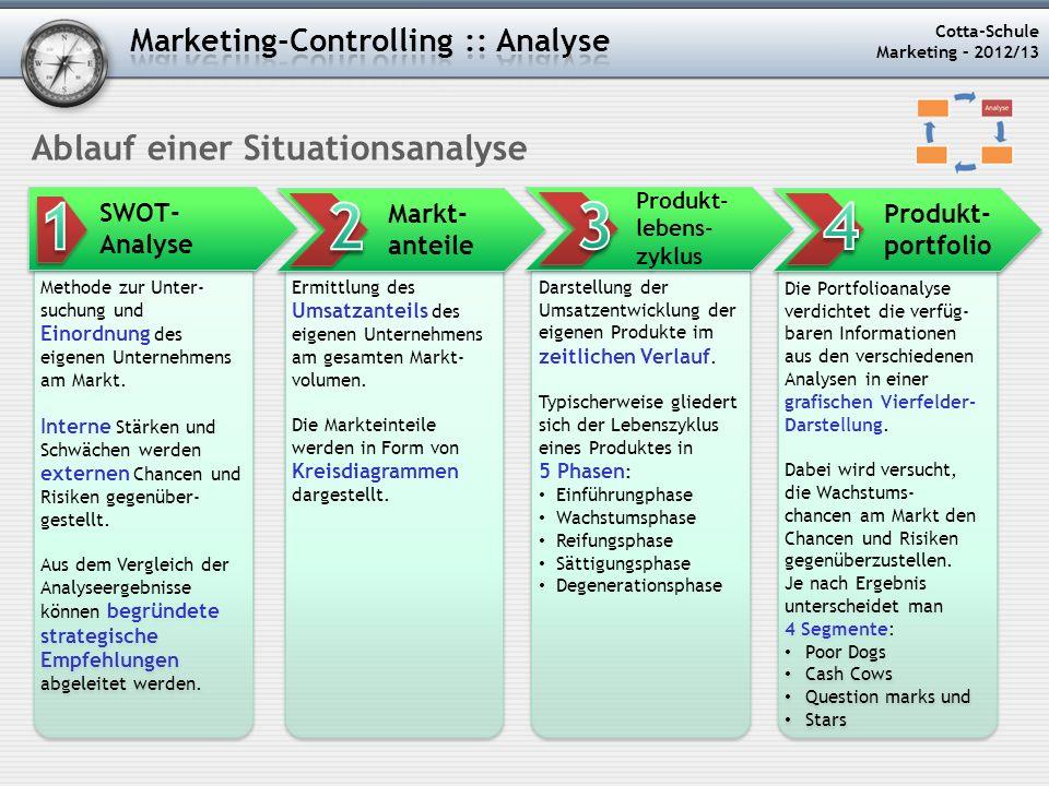 Cotta-Schule Marketing – 2012/13 Methode zur Unter- suchung und Einordnung des eigenen Unternehmens am Markt. Interne Stärken und Schwächen werden ext