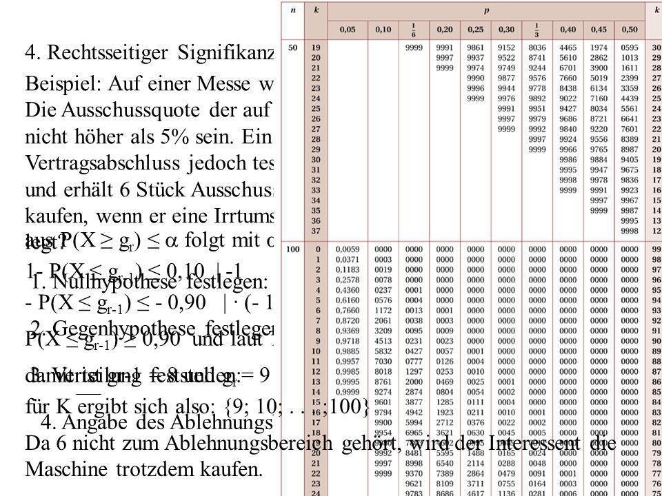 aus P(X g r ) folgt mit = 0,10 4. Rechtsseitiger Signifikanztest Beispiel: Auf einer Messe wird eine neuartige Maschine angeboten. Die Ausschussquote