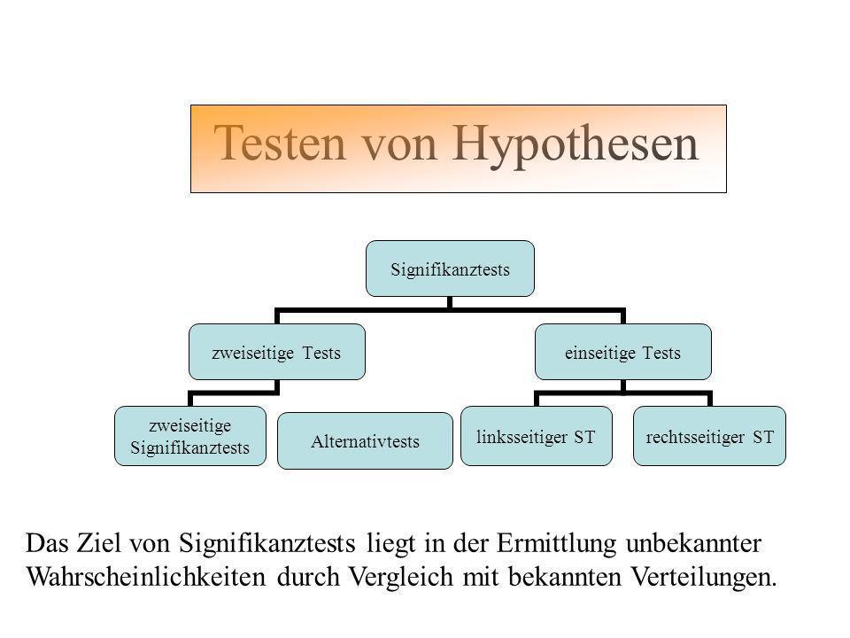 Testen von Hypothesen Alternativtests Das Ziel von Signifikanztests liegt in der Ermittlung unbekannter Wahrscheinlichkeiten durch Vergleich mit bekan