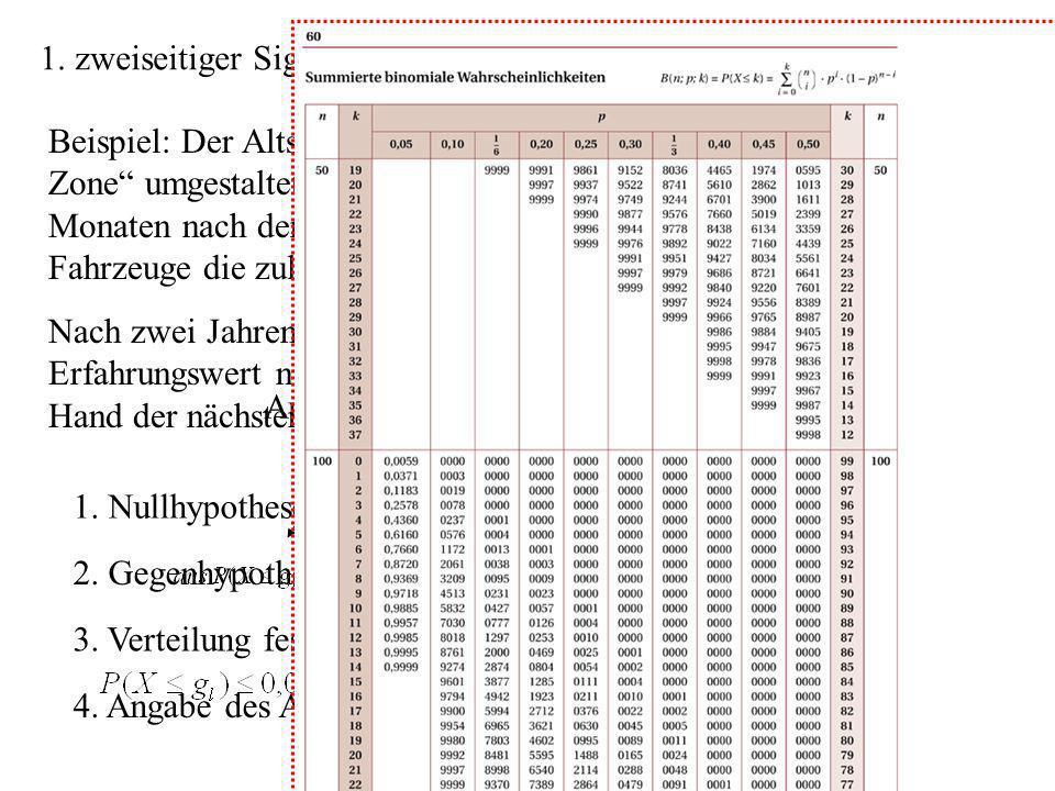 und damit g l = 4 und laut Tabelle 1. Nullhypothese festlegen:H 0 = 0,10 2. Gegenhypothese festlegen:H 1 0,10 3. Verteilung feststellenB n,p = B 100;0