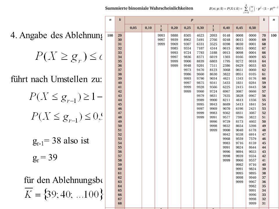 aus der Tabelle ergibt sich da 35 wird H 0 angenommen für den Ablehnungsbereich ergibt sich also: 4. Angabe des Ablehnungsbereichs: da die Nullhypothe