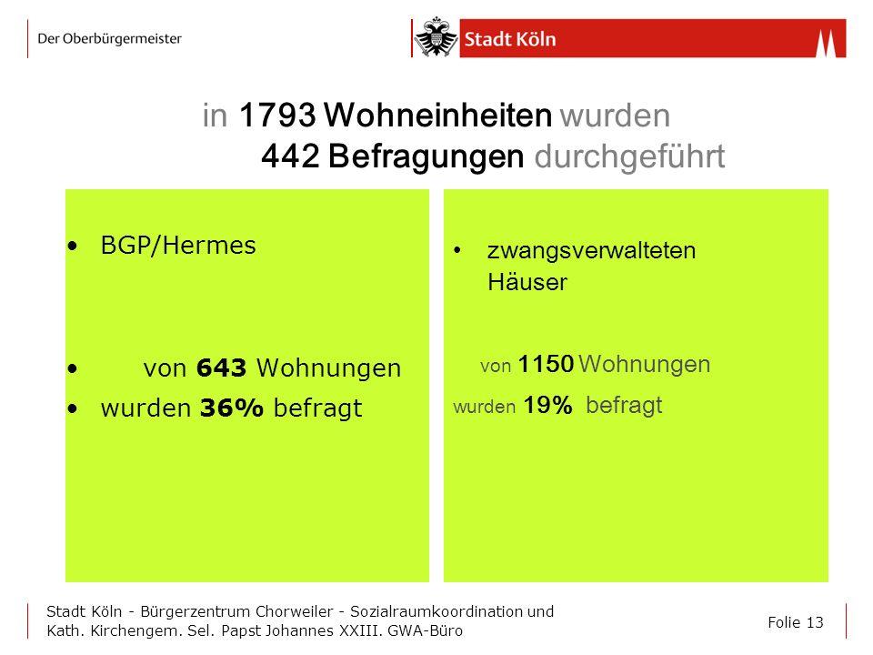 Folie 13 Stadt Köln - Bürgerzentrum Chorweiler - Sozialraumkoordination und Kath. Kirchengem. Sel. Papst Johannes XXIII. GWA-Büro in 1793 Wohneinheite