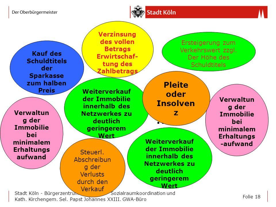 Folie 18 Stadt Köln - Bürgerzentrum Chorweiler - Sozialraumkoordination und Kath. Kirchengem. Sel. Papst Johannes XXIII. GWA-Büro Kauf des Schuldtitel