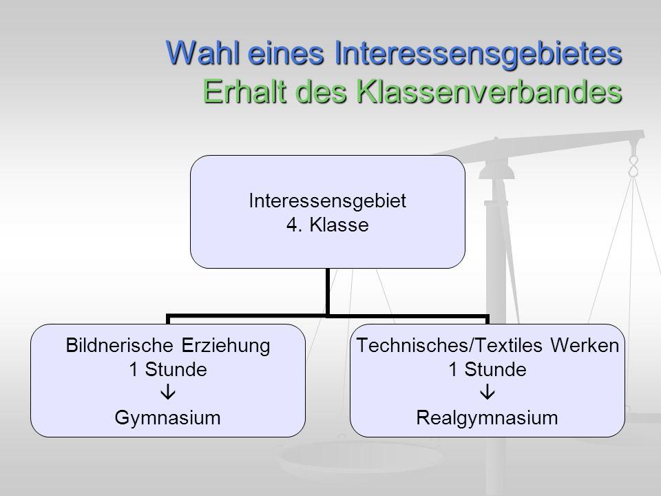 Wahl eines Interessensgebietes Erhalt des Klassenverbandes Interessensgebiet 4.