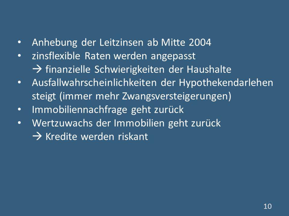 Anhebung der Leitzinsen ab Mitte 2004 zinsflexible Raten werden angepasst finanzielle Schwierigkeiten der Haushalte Ausfallwahrscheinlichkeiten der Hy