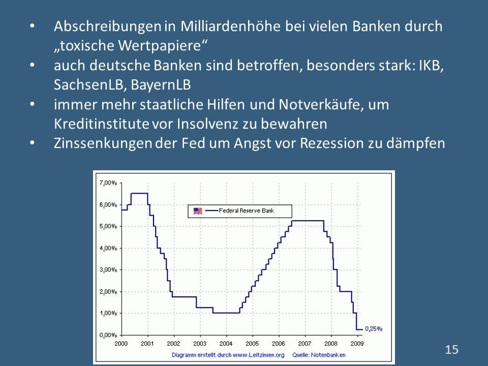 Abschreibungen in Milliardenhöhe bei vielen Banken durch toxische Wertpapiere auch deutsche Banken sind betroffen, besonders stark: IKB, SachsenLB, Ba