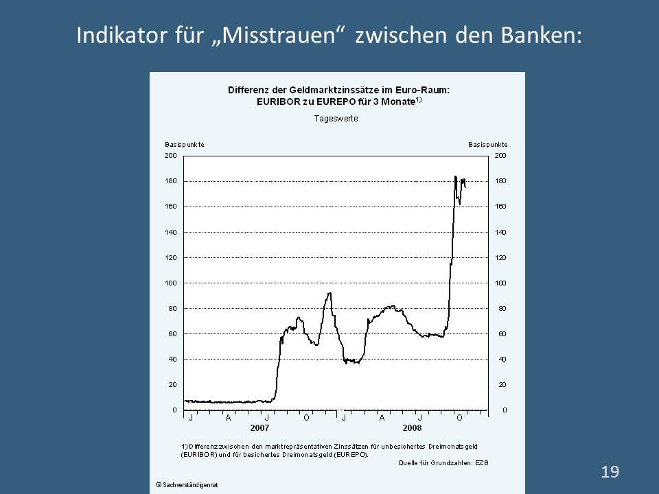 Indikator für Misstrauen zwischen den Banken: 19