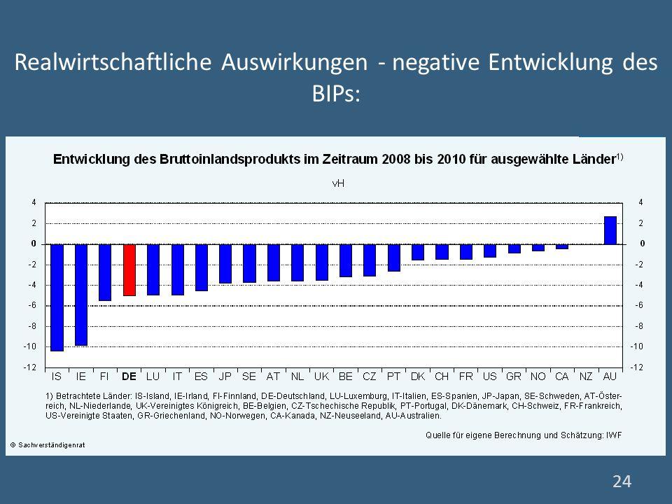 24 Realwirtschaftliche Auswirkungen - negative Entwicklung des BIPs:
