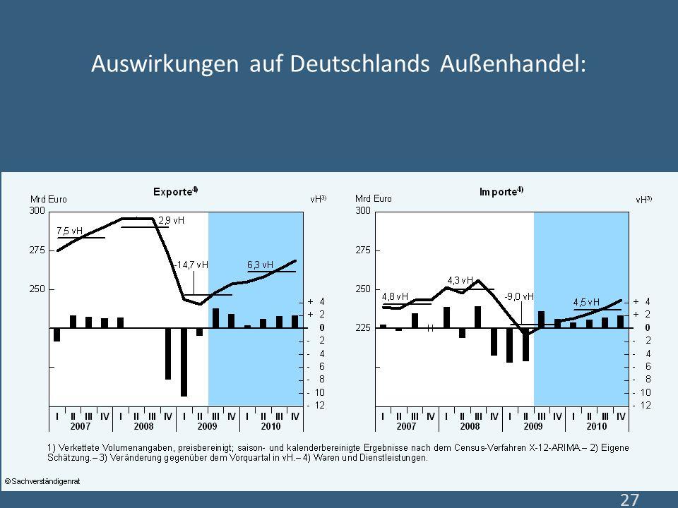 Auswirkungen auf Deutschlands Außenhandel: 27