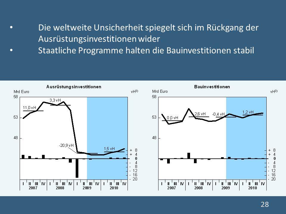 Die weltweite Unsicherheit spiegelt sich im Rückgang der Ausrüstungsinvestitionen wider Staatliche Programme halten die Bauinvestitionen stabil 28