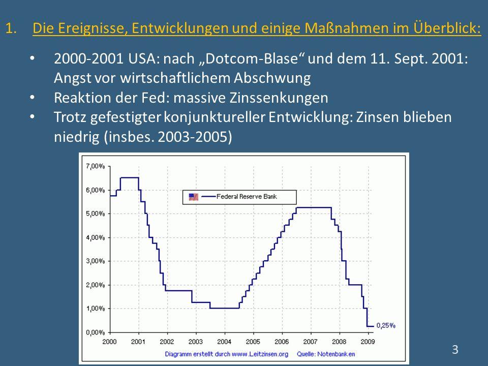 2000-2001 USA: nach Dotcom-Blase und dem 11. Sept. 2001: Angst vor wirtschaftlichem Abschwung Reaktion der Fed: massive Zinssenkungen Trotz gefestigte