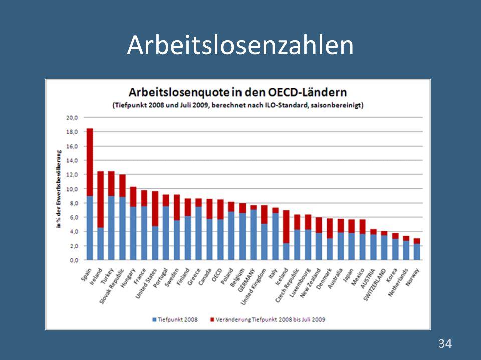 Arbeitslosenzahlen 34