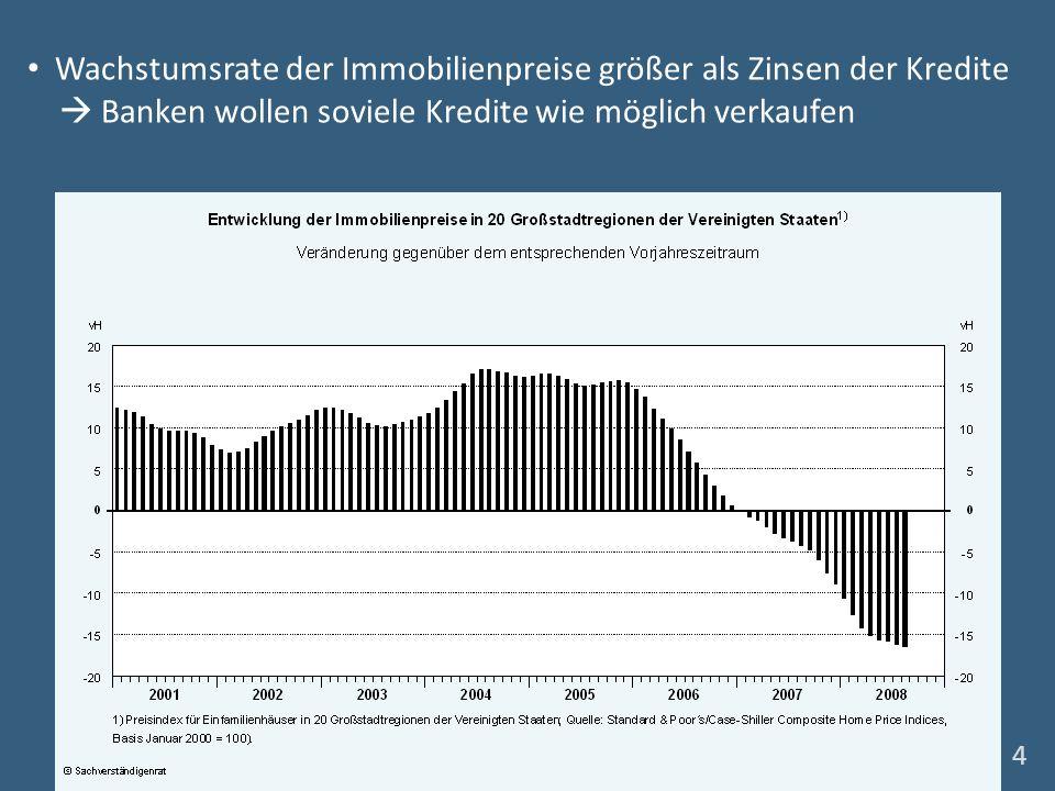 Wachstumsrate der Immobilienpreise größer als Zinsen der Kredite Banken wollen soviele Kredite wie möglich verkaufen 4