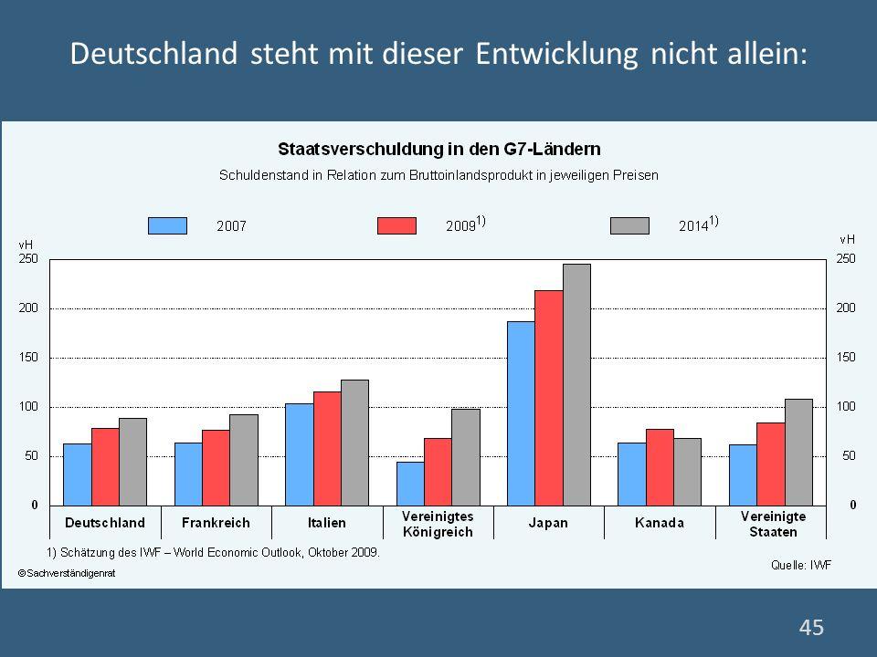 Deutschland steht mit dieser Entwicklung nicht allein: 45