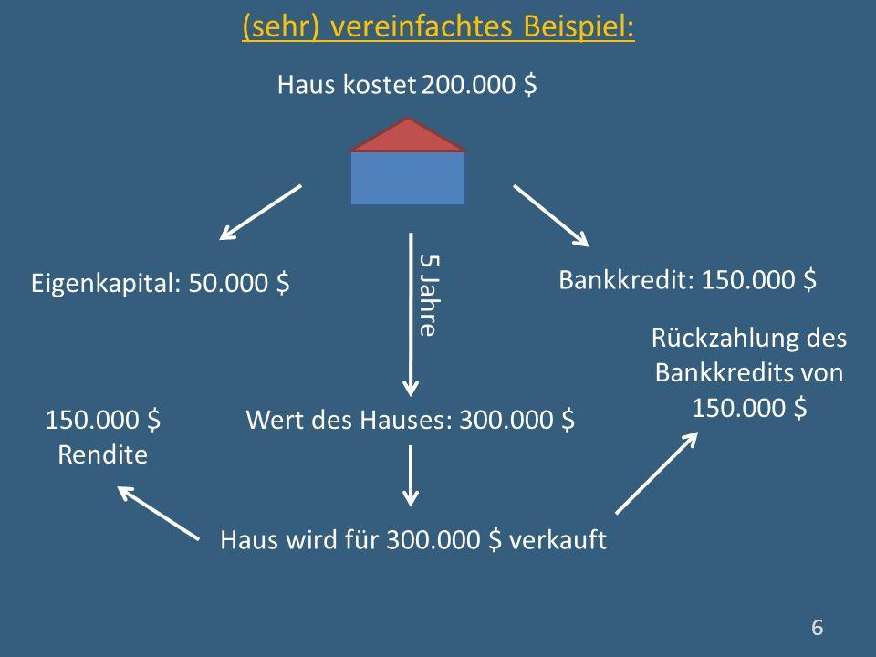 (sehr) vereinfachtes Beispiel: Haus kostet 200.000 $ Eigenkapital: 50.000 $ Bankkredit: 150.000 $ 5 Jahre Wert des Hauses: 300.000 $ Rückzahlung des B