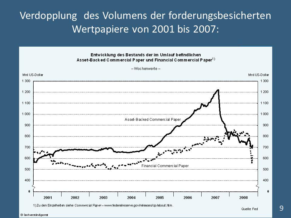 Verdopplung des Volumens der forderungsbesicherten Wertpapiere von 2001 bis 2007: 9