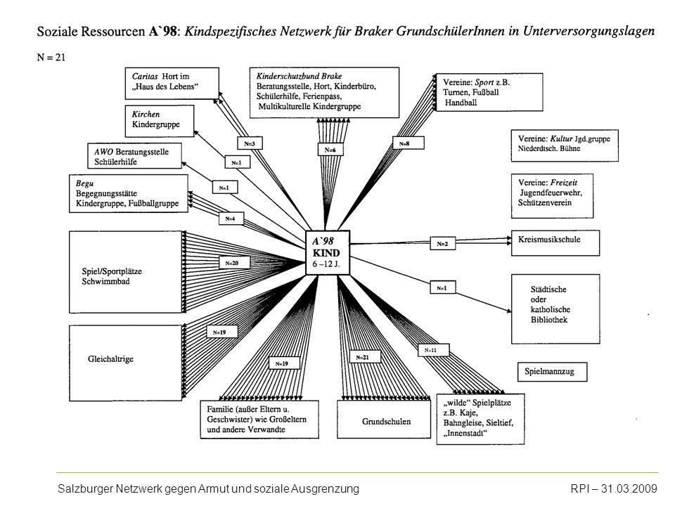 Salzburger Netzwerk gegen Armut und soziale AusgrenzungRPI – 31.03.2009 Kindheit in Armut - Deprivation