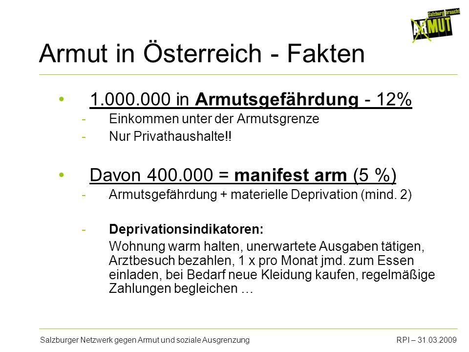 Salzburger Netzwerk gegen Armut und soziale AusgrenzungRPI – 31.03.2009 Armutsgrenzen (Referenzjahr 06) HaushaltstypJahreseinkommenMonatseinkommen Einpersonenhaushalt10.945,- 912,- 1 Erwachsener + 1 Kind14.228,-1.186,- 2 Erwachsene16.417,-1.368,- 2 Erwachsene + 1 Kind19.701,-1.641,- 2 Erwachsene + 2 Kinder22.984,-1.915,- 2 Erwachsene + 3 Kinder26.268,-2.189,-