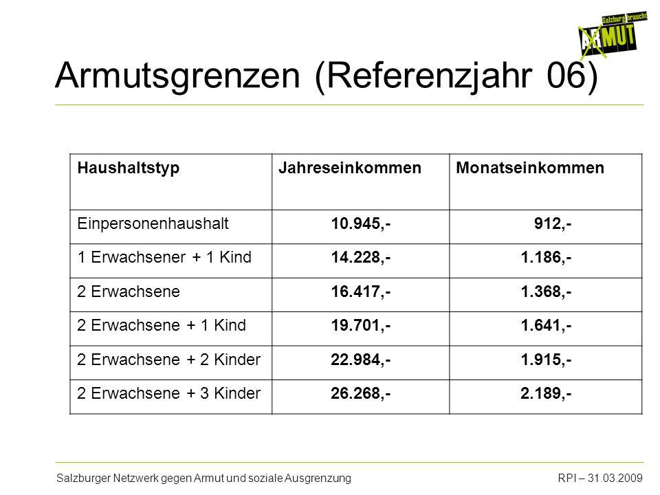 Salzburger Netzwerk gegen Armut und soziale AusgrenzungRPI – 31.03.2009 Armutsgrenzen (Referenzjahr 06) HaushaltstypJahreseinkommenMonatseinkommen Ein