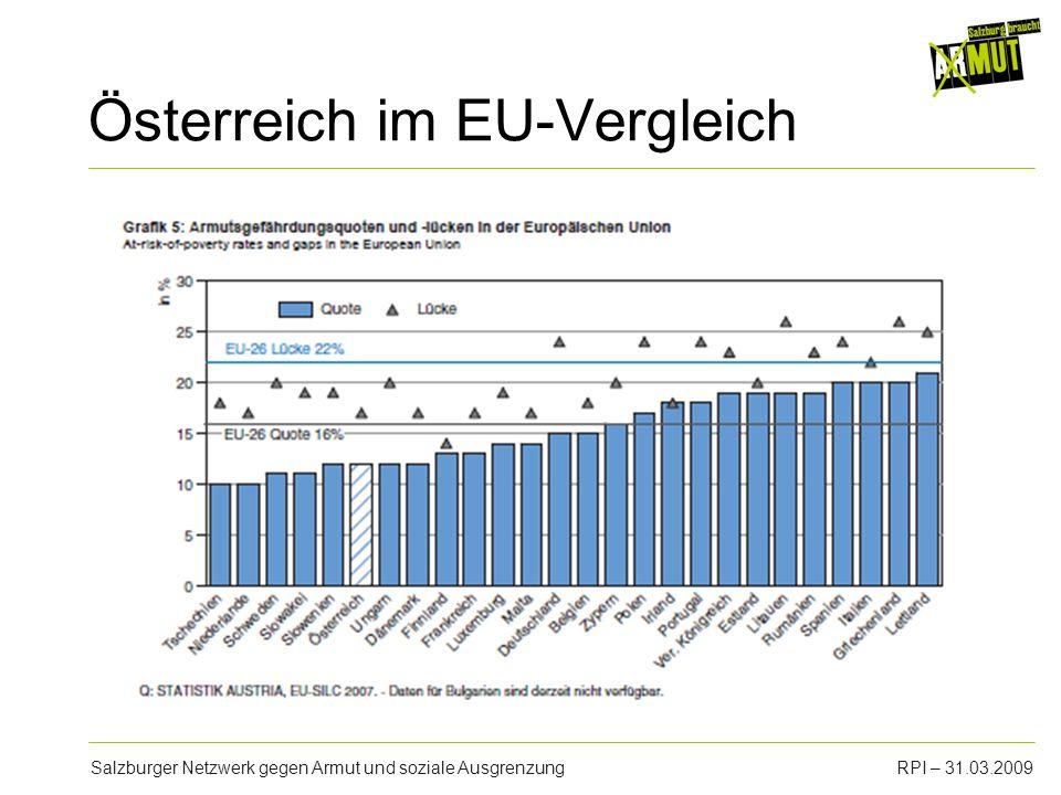 Salzburger Netzwerk gegen Armut und soziale AusgrenzungRPI – 31.03.2009 Österreich im EU-Vergleich