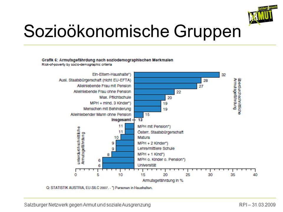 Salzburger Netzwerk gegen Armut und soziale AusgrenzungRPI – 31.03.2009 Einkommen