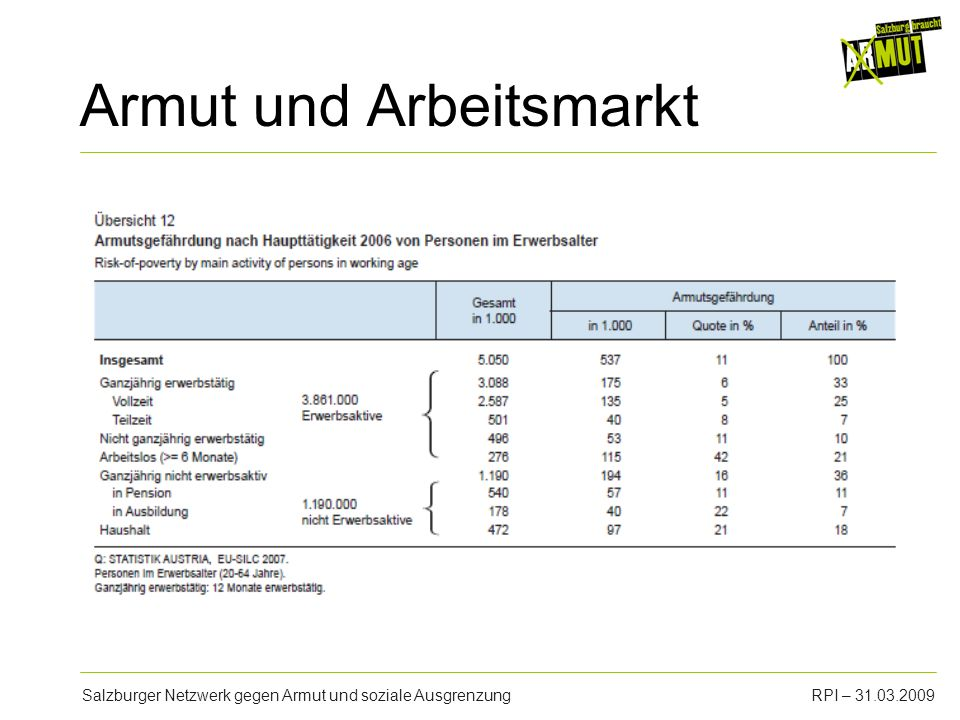 Salzburger Netzwerk gegen Armut und soziale AusgrenzungRPI – 31.03.2009 Armut und Arbeitsmarkt