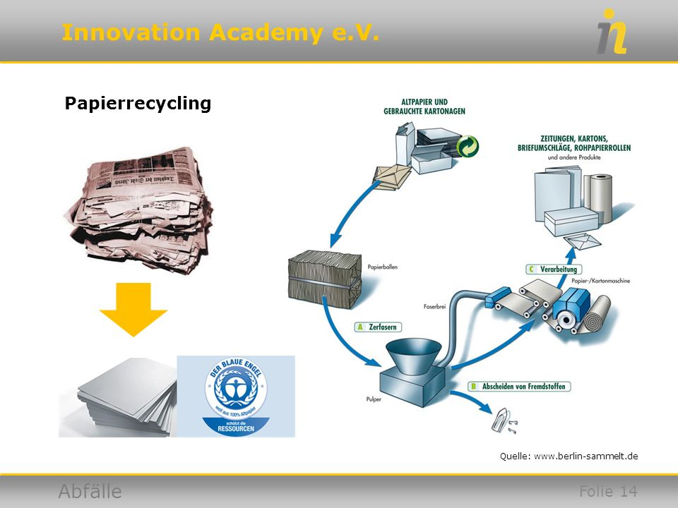 Innovation Academy e.V. Abfälle Papierrecycling Quelle: www.berlin-sammelt.de Folie 14