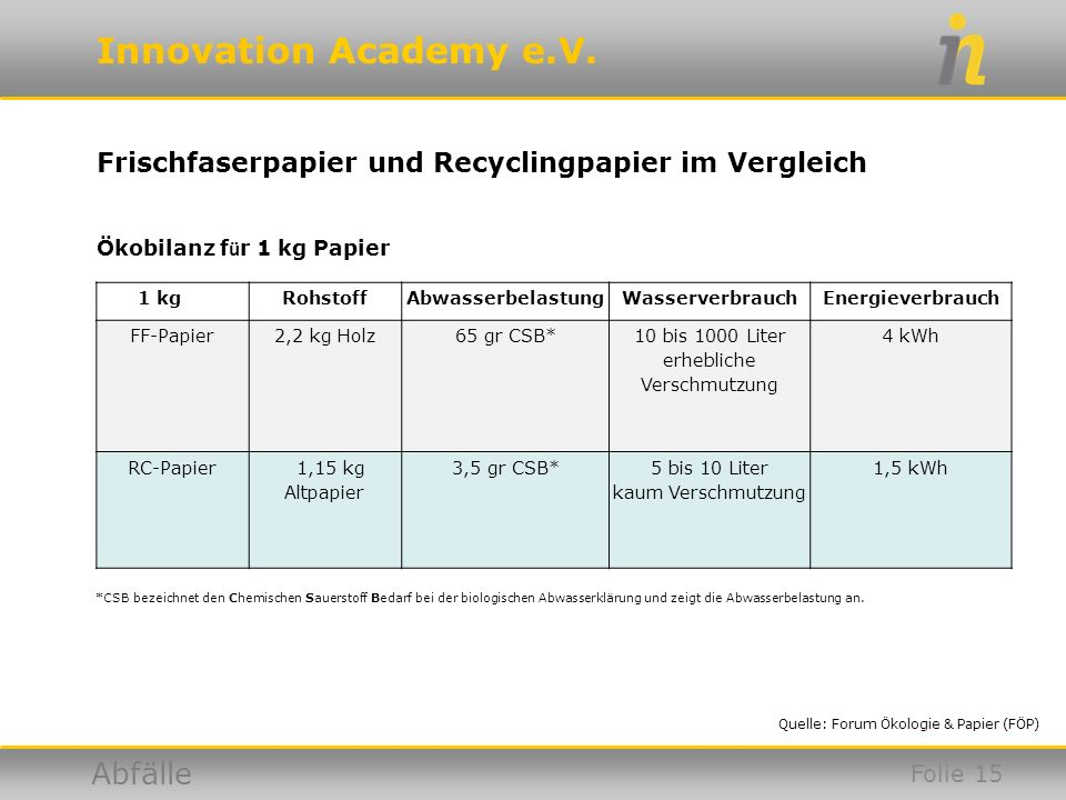 Innovation Academy e.V. Abfälle Frischfaserpapier und Recyclingpapier im Vergleich 1 kgRohstoffAbwasserbelastungWasserverbrauchEnergieverbrauch FF-Pap