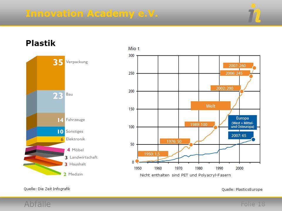 Innovation Academy e.V. Abfälle Plastik Quelle: Die Zeit Infografik Quelle: PlasticsEurope Folie 18 Nicht enthalten sind PET und Polyacryl-Fasern