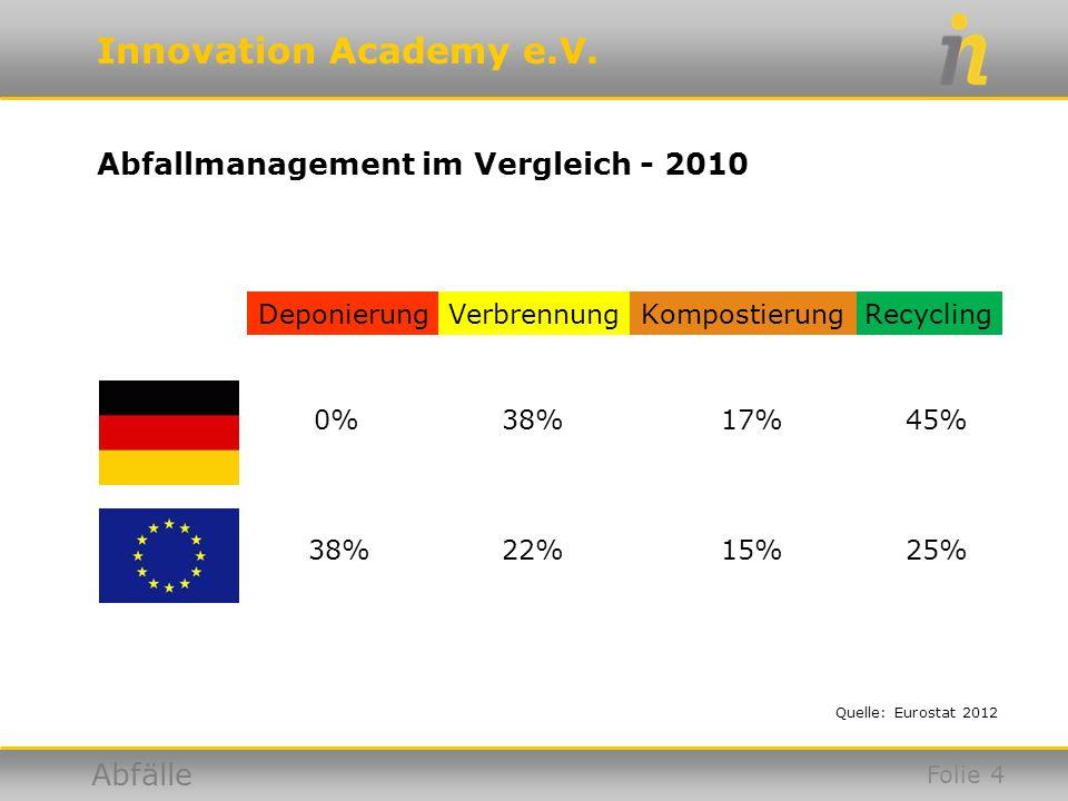 Innovation Academy e.V. Abfälle Abfallmanagement im Vergleich - 2010 Quelle: Eurostat 2012 DeponierungVerbrennungRecyclingKompostierung 0% 38% 22% 17%