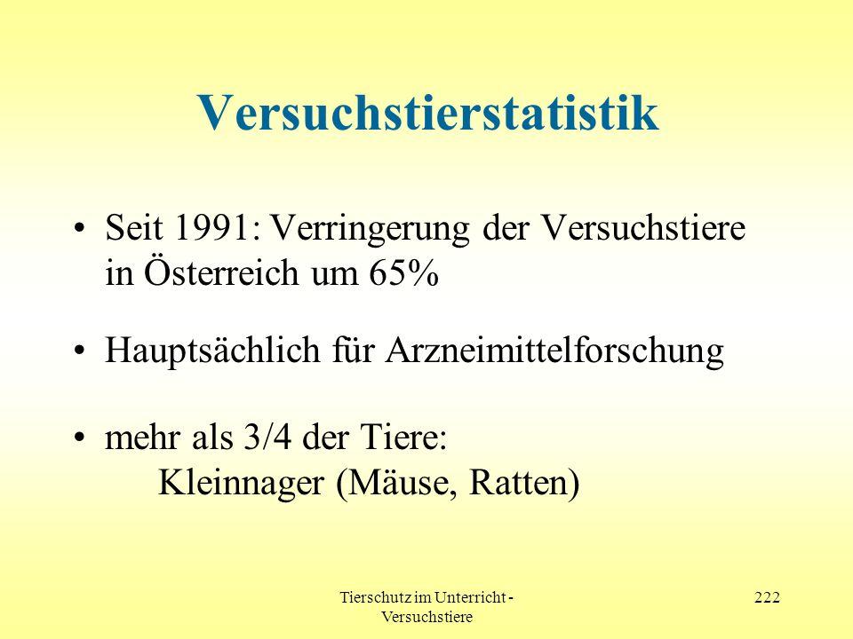 Tierschutz im Unterricht - Versuchstiere 222 Versuchstierstatistik Seit 1991: Verringerung der Versuchstiere in Österreich um 65% Hauptsächlich für Ar