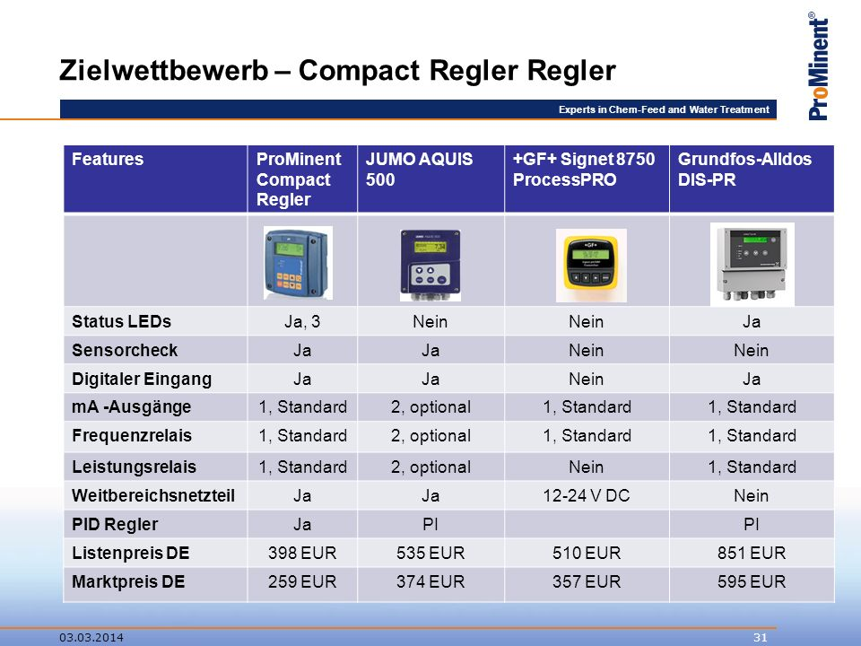 Experts in Chem-Feed and Water Treatment Zielwettbewerb – Compact Regler Regler 03.03.201431 FeaturesProMinent Compact Regler JUMO AQUIS 500 +GF+ Signet 8750 ProcessPRO Grundfos-Alldos DIS-PR Status LEDsJa, 3Nein Ja SensorcheckJa Nein Digitaler EingangJa NeinJa mA -Ausgänge1, Standard2, optional1, Standard Frequenzrelais1, Standard2, optional1, Standard Leistungsrelais1, Standard2, optionalNein1, Standard WeitbereichsnetzteilJa 12-24 V DCNein PID ReglerJaPI Listenpreis DE398 EUR535 EUR510 EUR851 EUR Marktpreis DE259 EUR374 EUR357 EUR595 EUR