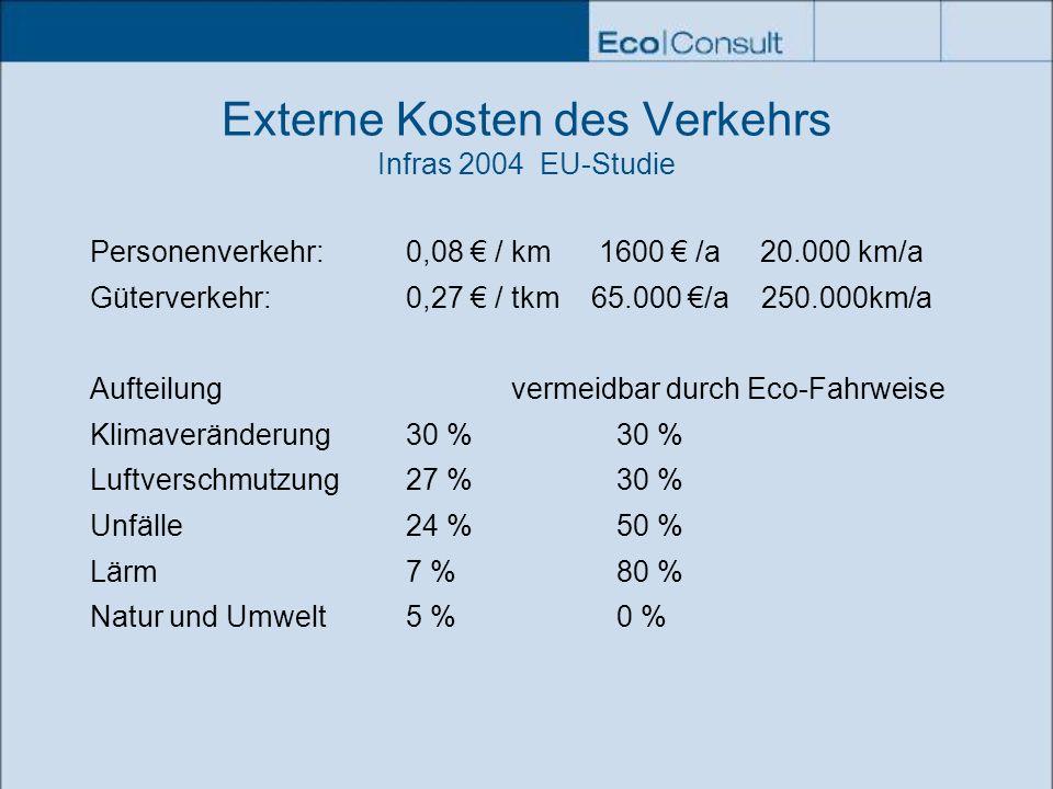 Externe Kosten des Verkehrs Infras 2004 EU-Studie Personenverkehr: 0,08 / km 1600 /a 20.000 km/a Güterverkehr:0,27 / tkm 65.000 /a 250.000km/a Aufteil